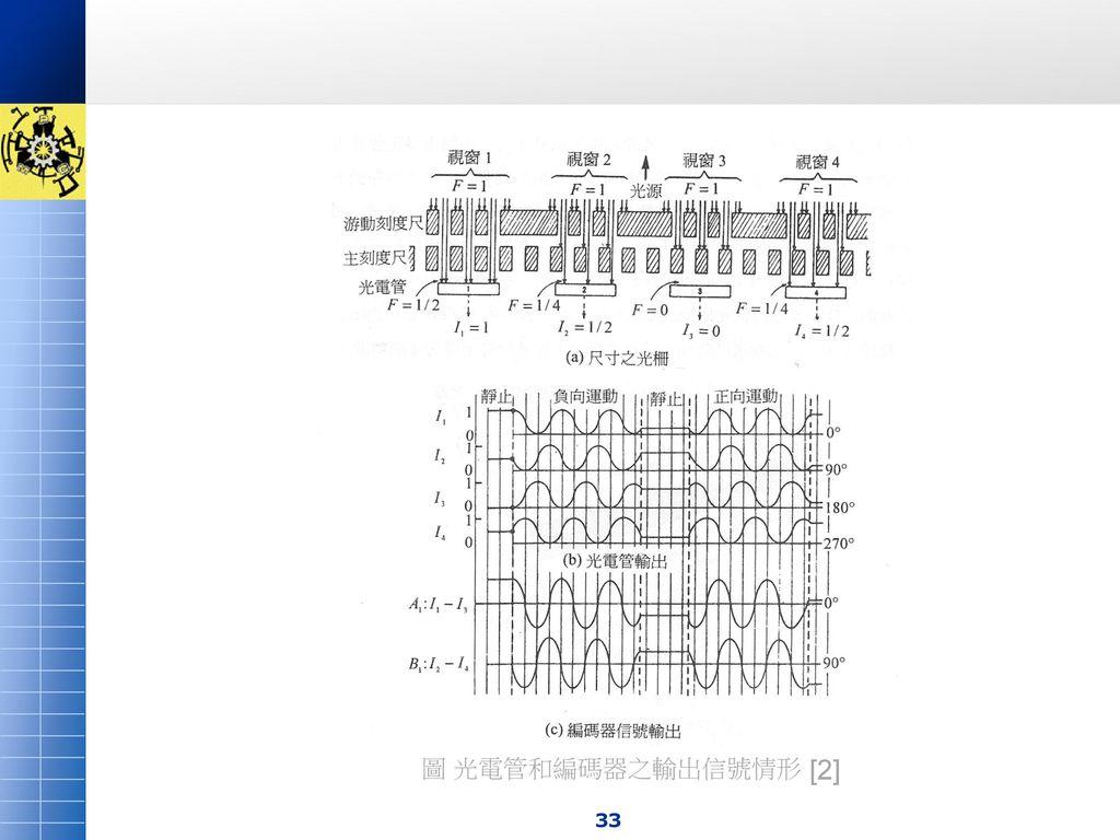 圖 光電管和編碼器之輸出信號情形 [2]